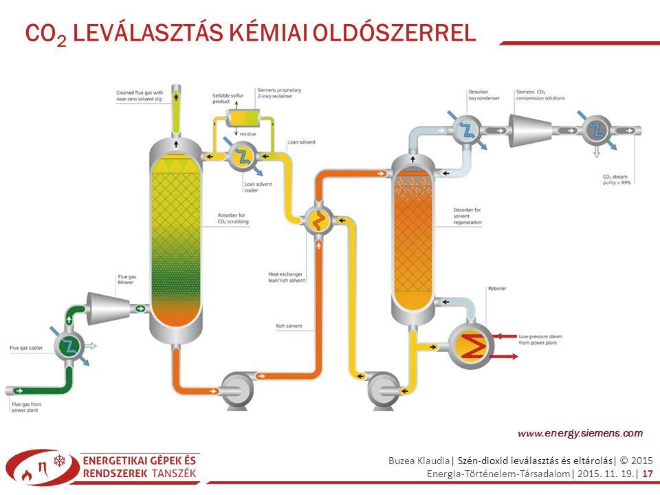 Buzea Klaudia| Szén-dioxid leválasztás és eltárolás| © 2015 Energia-Történelem-Társadalom| 2015. 11. 19.| 17 CO 2 LEVÁLASZTÁS KÉMIAI OLDÓSZERREL www.