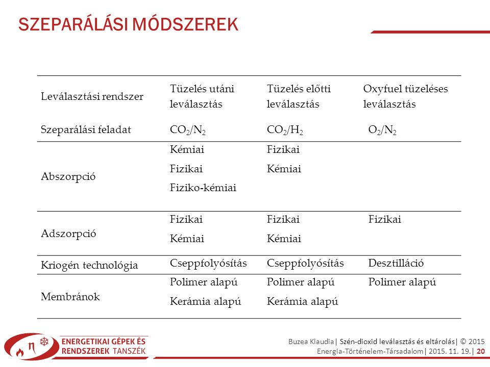 Buzea Klaudia| Szén-dioxid leválasztás és eltárolás| © 2015 Energia-Történelem-Társadalom| 2015. 11. 19.| 20 SZEPARÁLÁSI MÓDSZEREK Leválasztási rendsz