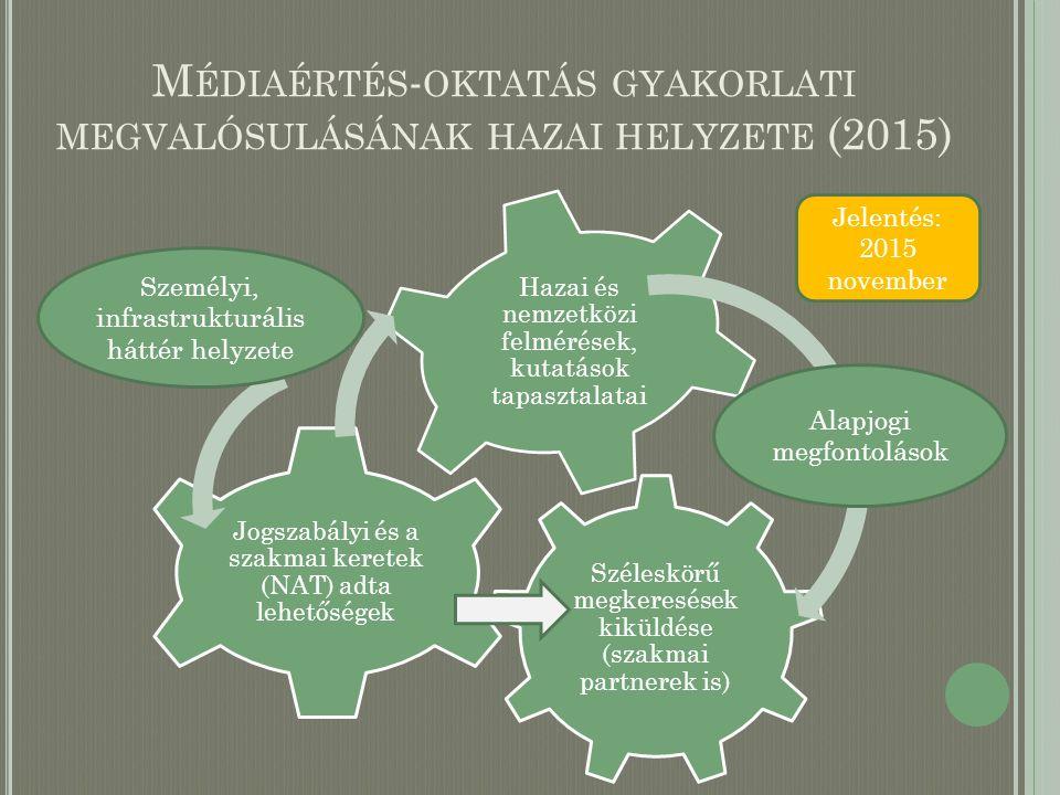 M ÉDIAÉRTÉS - OKTATÁS GYAKORLATI MEGVALÓSULÁSÁNAK HAZAI HELYZETE (2015) Széleskörű megkeresések kiküldése (szakmai partnerek is) Jogszabályi és a szak