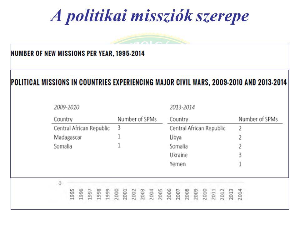 A politikai missziók szerepe