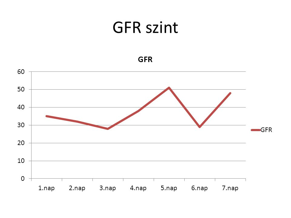 GFR szint
