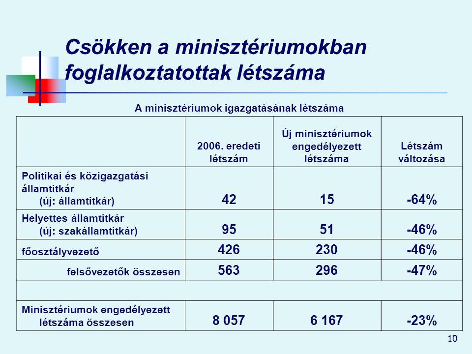 10 Csökken a minisztériumokban foglalkoztatottak létszáma A minisztériumok igazgatásának létszáma 2006.