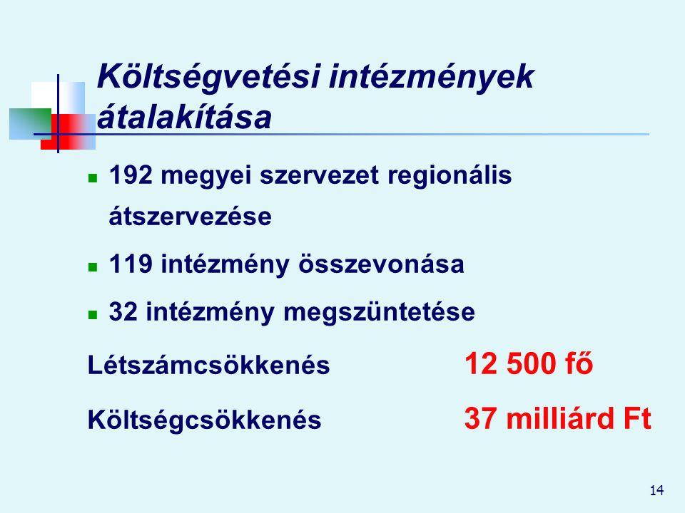 14 Költségvetési intézmények átalakítása 192 megyei szervezet regionális átszervezése 119 intézmény összevonása 32 intézmény megszüntetése Létszámcsökkenés 12 500 fő Költségcsökkenés 37 milliárd Ft