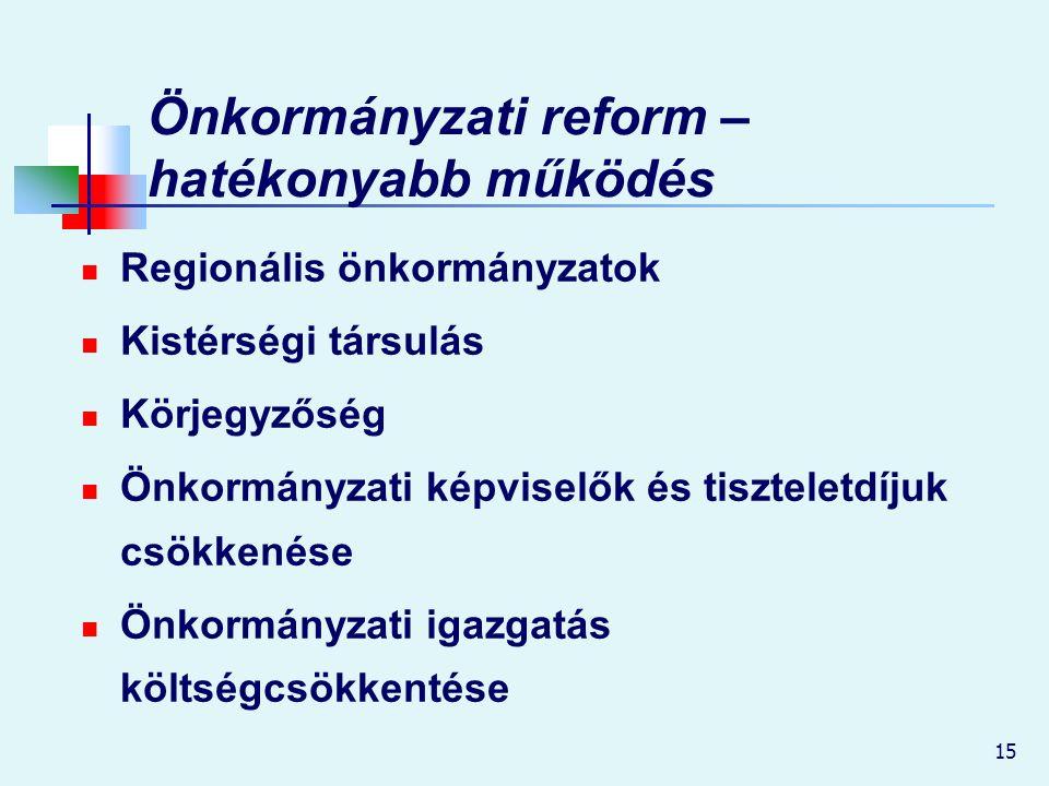 15 Önkormányzati reform – hatékonyabb működés Regionális önkormányzatok Kistérségi társulás Körjegyzőség Önkormányzati képviselők és tiszteletdíjuk csökkenése Önkormányzati igazgatás költségcsökkentése
