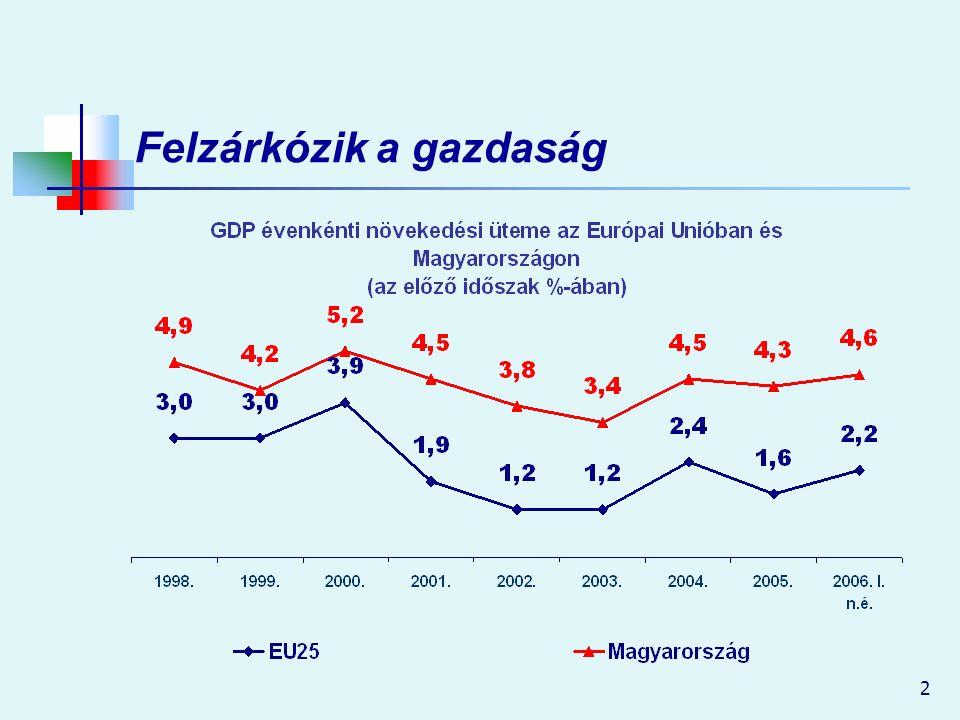 2 Felzárkózik a gazdaság