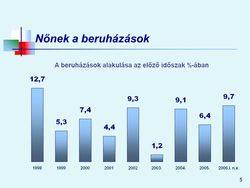 16 Kiadáscsökkentő intézkedések 2006-ban 170 milliárd Ft értékben Zárolás a központi költségvetési szerveknél és a szakmai fejezeti kezelésű előirányzatoknál Az államháztartási tartalék zárolása Intézkedések a gyógyszertámogatás és a gyógyító- megelőző ellátás többletköltségeinek mérséklésére