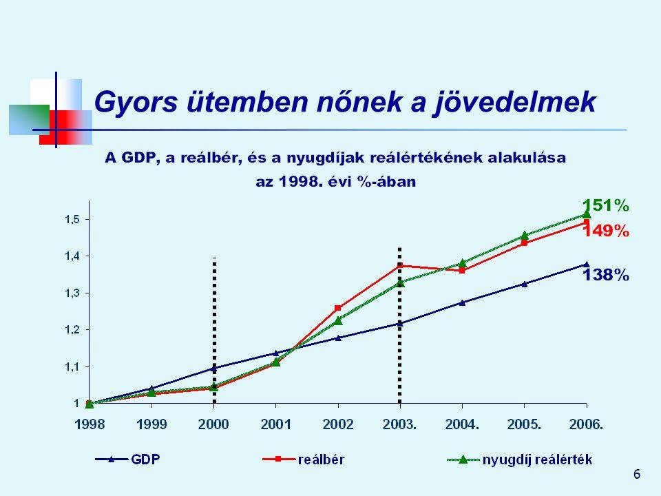 6 Gyors ütemben nőnek a jövedelmek