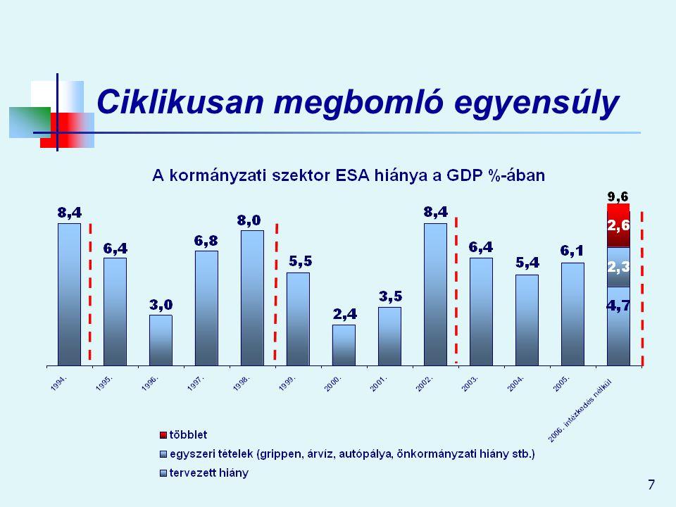 8 Új Magyarország – Új egyensúly Verseny és szolidaritás Hatékonyság és igazságosság Jogok és kötelezettségek Köz és magánfelelősség Állam és állampolgár Állam és gazdaság Bevételek és kiadások