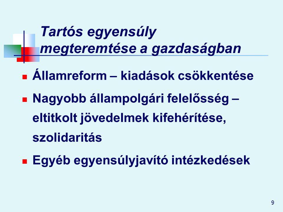 9 Tartós egyensúly megteremtése a gazdaságban Államreform – kiadások csökkentése Nagyobb állampolgári felelősség – eltitkolt jövedelmek kifehérítése, szolidaritás Egyéb egyensúlyjavító intézkedések
