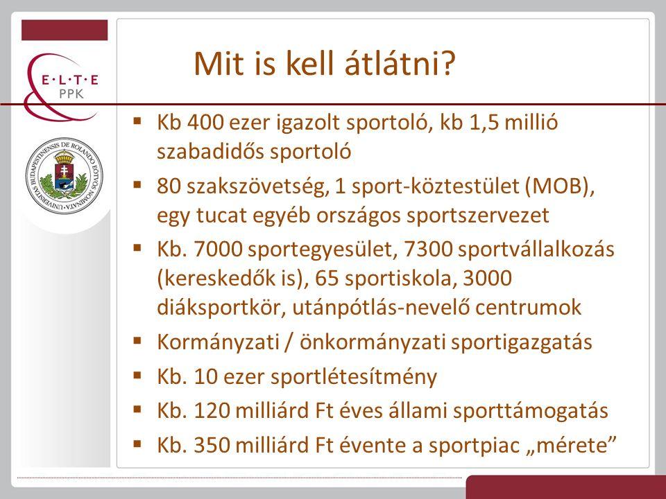 Mit is kell átlátni?  Kb 400 ezer igazolt sportoló, kb 1,5 millió szabadidős sportoló  80 szakszövetség, 1 sport-köztestület (MOB), egy tucat egyéb