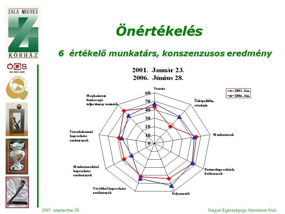 6 értékelő munkatárs, konszenzusos eredmény Önértékelés Magyar Egészségügyi Menedzser Klub2007.