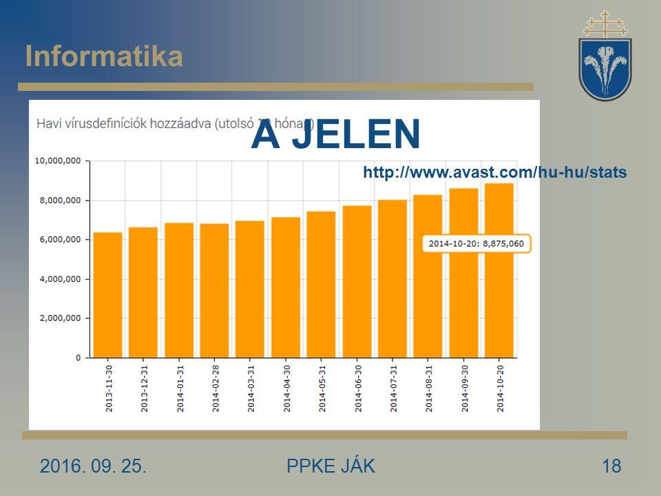 2016. 09. 25.PPKE JÁK18 A JELEN Informatika http://www.avast.com/hu-hu/stats