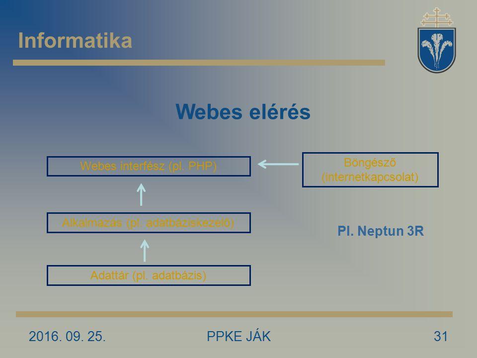 2016. 09. 25.PPKE JÁK31 Informatika Webes elérés Adattár (pl. adatbázis) Alkalmazás (pl. adatbáziskezelő) Webes interfész (pl. PHP) Böngésző (internet