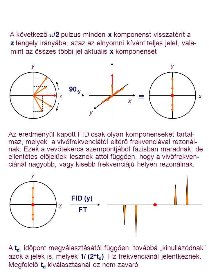 A következő  /2 pulzus minden x komponenst visszatérít a z tengely irányába, azaz az elnyomni kívánt teljes jelet, vala- mint az összes többi jel aktuális x komponensét Az eredményül kapott FID csak olyan komponenseket tartal- maz, melyek a vivőfrekvenciától eltérő frekvenciával rezonál- nak.