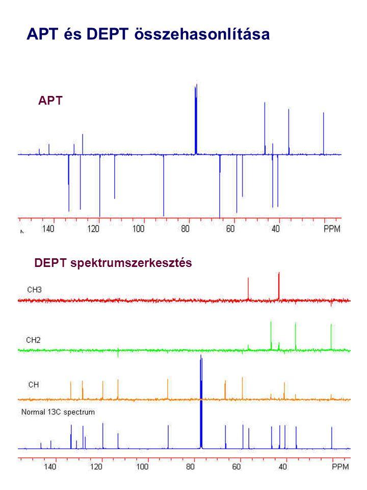 APT DEPT spektrumszerkesztés APT és DEPT összehasonlítása