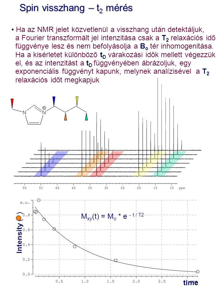 I(t) = I o * e - t / T 2 Spin visszhang – t 2 mérés Spin visszhang – t 2 mérés Ha az NMR jelet közvetlenül a visszhang után detektáljuk, a Fourier transzformált jel intenzitása csak a T 2 relaxációs idő függvénye lesz és nem befolyásolja a B o tér inhomogenitása.