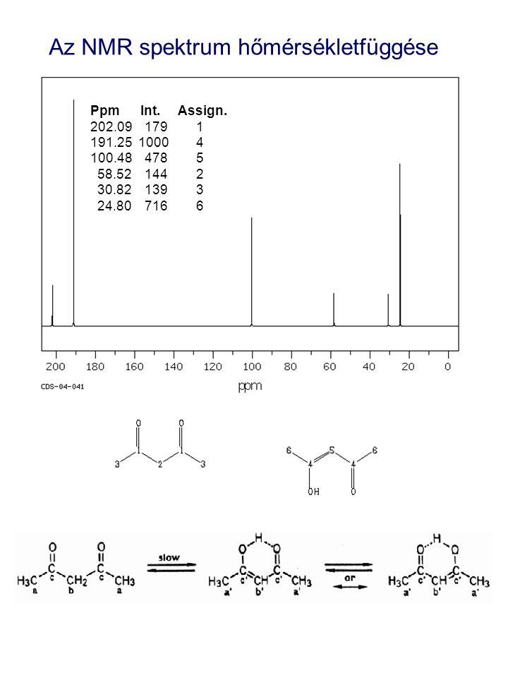Az NMR spektrum hőmérsékletfüggése Ppm Int. Assign.