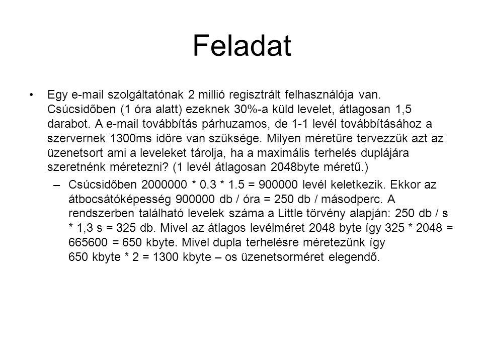 Feladat Egy e-mail szolgáltatónak 2 millió regisztrált felhasználója van.