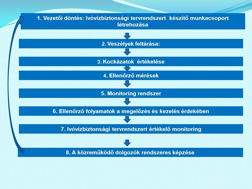 1. Vezetői döntés: Ivóvízbiztonsági tervrendszert készítő munkacsoport létrehozása 2. Veszélyek feltárása: 3. Kockázatok értékelése 4. Ellenőrző mérés