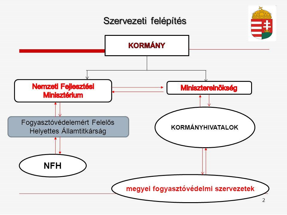 Szervezeti felépítés (2) Borsod-Abaúj-Zemplén Megyei Kormányhivatal Főosztály Főosztály Műszaki Engedélyezési és FőosztályFogyasztóvédelmi Főosztály Főosztály Közlekedési Osztály Fogyasztóvédelmi OsztályÚtügyi Osztály Mérésügyi és Műszaki Biztonsági Osztály Bányászati Osztály 3