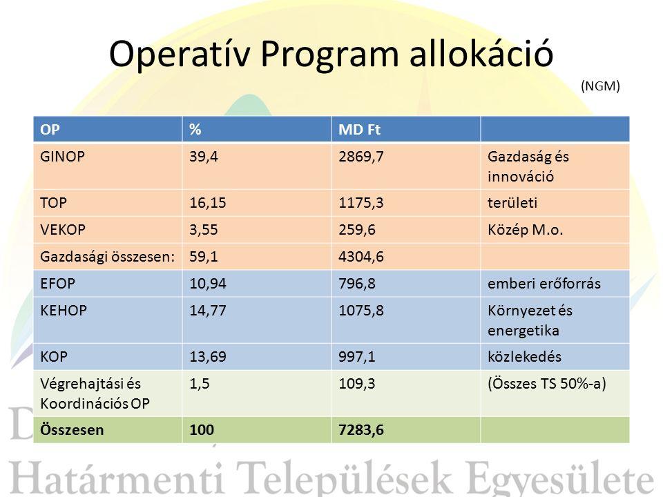 Operatív Program allokáció (NGM) OP%MD Ft GINOP39,42869,7Gazdaság és innováció TOP16,151175,3területi VEKOP3,55259,6Közép M.o.
