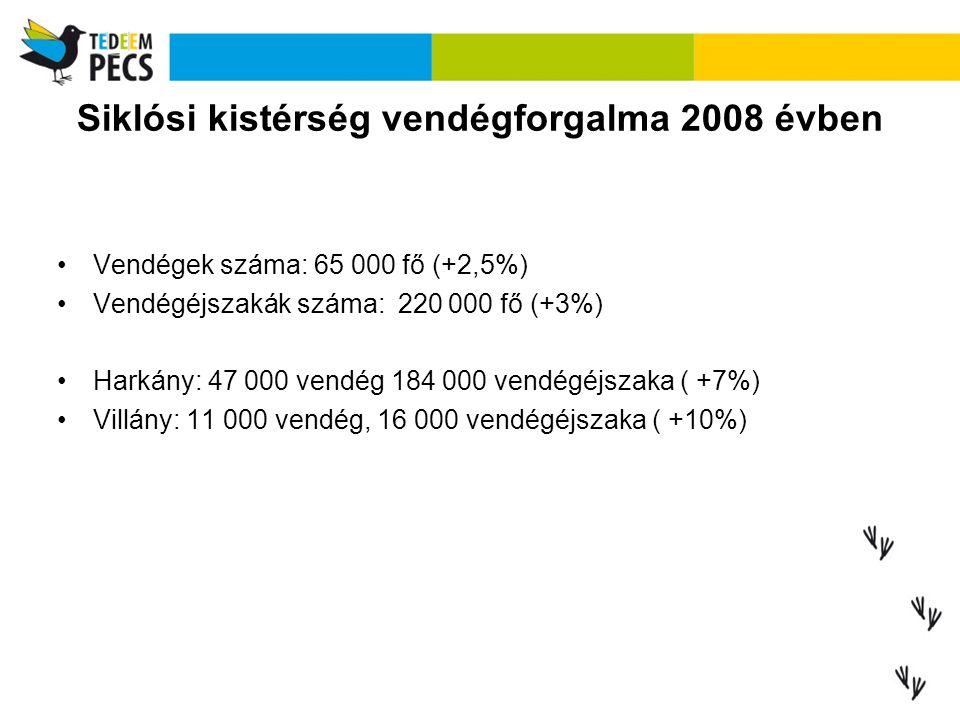 Siklósi kistérség vendégforgalma 2008 évben Vendégek száma: 65 000 fő (+2,5%) Vendégéjszakák száma: 220 000 fő (+3%) Harkány: 47 000 vendég 184 000