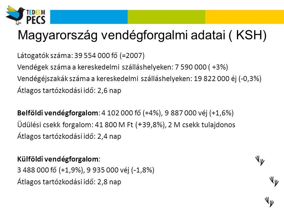 Magyarország vendégforgalmi adatai ( KSH) Látogatók száma: 39 554 000 fő (=2007) Vendégek száma a kereskedelmi szálláshelyeken: 7 590 000 ( +3%) Ve