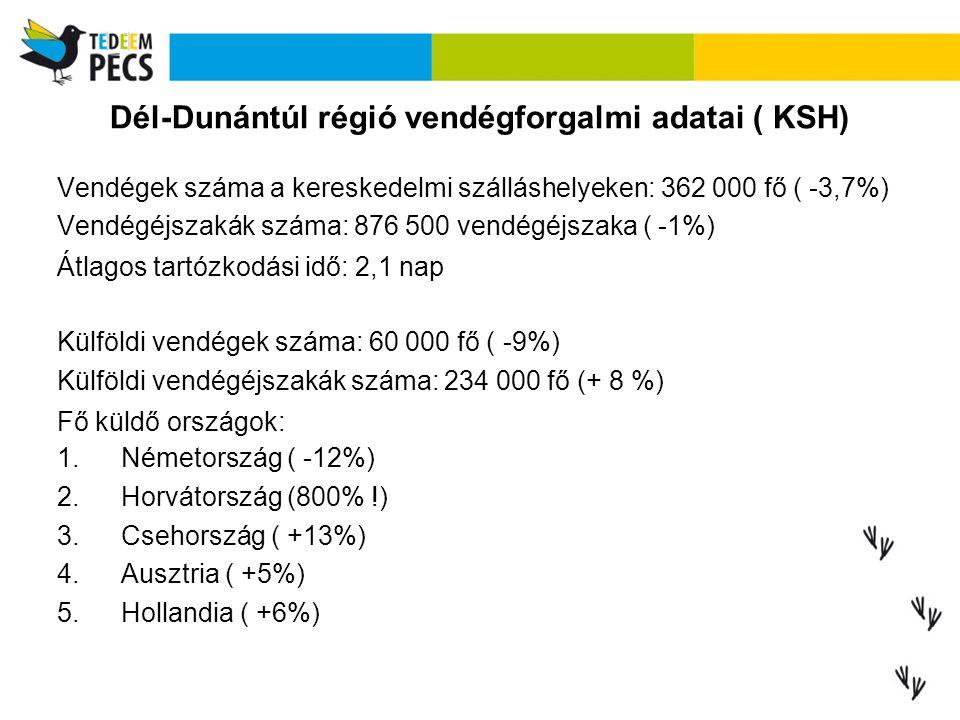 Dél-Dunántúl régió vendégforgalmi adatai ( KSH) Vendégek száma a kereskedelmi szálláshelyeken: 362 000 fő ( -3,7%) Vendégéjszakák száma: 876 500 ven