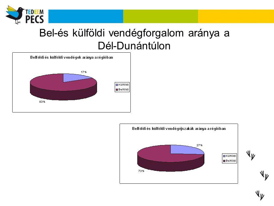 Bel-és külföldi vendégforgalom aránya a Dél-Dunántúlon