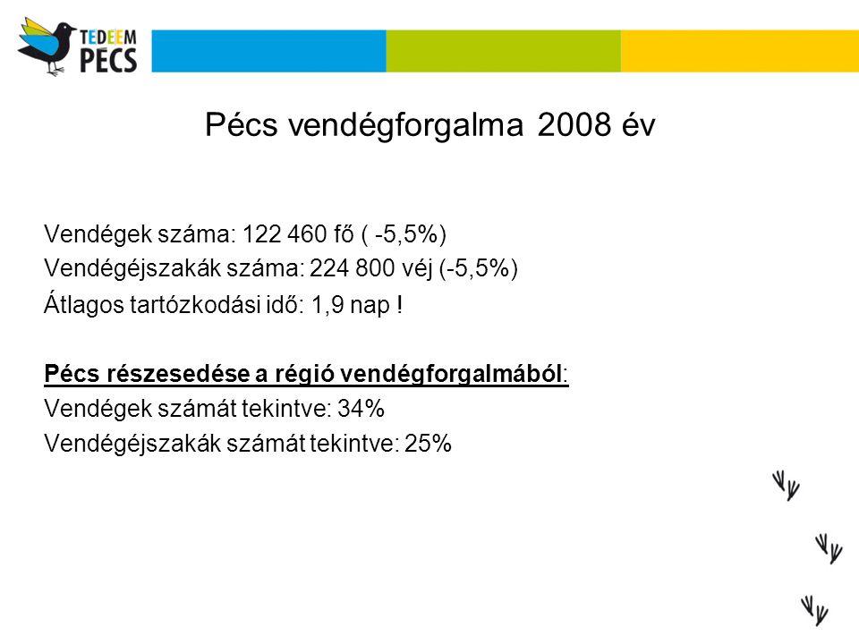 Pécs vendégforgalma 2008 év Vendégek száma: 122 460 fő ( -5,5%) Vendégéjszakák száma: 224 800 véj (-5,5%) Átlagos tartózkodási idő: 1,9 nap ! Pécs r