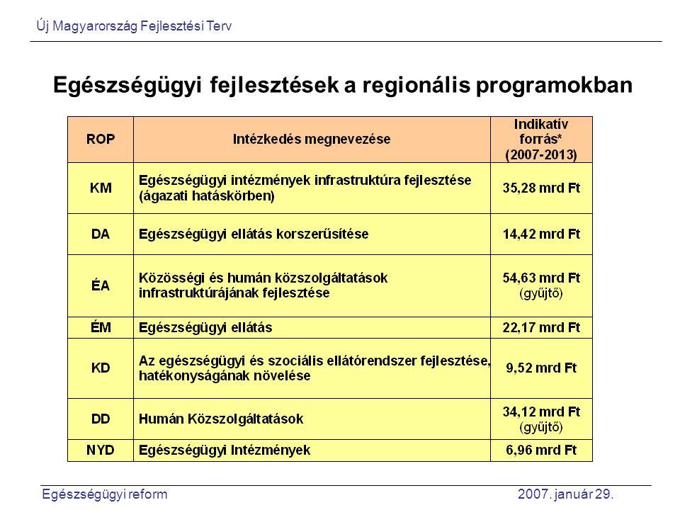 Egészségügyi fejlesztések a regionális programokban Új Magyarország Fejlesztési Terv Egészségügyi reform 2007. január 29.