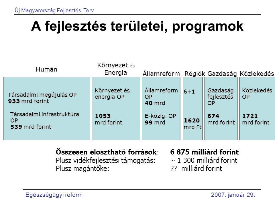A fejlesztés területei, programok Humán Társadalmi megújulás OP 933 mrd forint Környezet és Energia ÁllamreformRégiók 6+1 1 620 mrd Ft Összesen elosztható források: 6 875 milliárd forint Plusz vidékfejlesztési támogatás: ~ 1 300 milliárd forint Plusz magántőke: .
