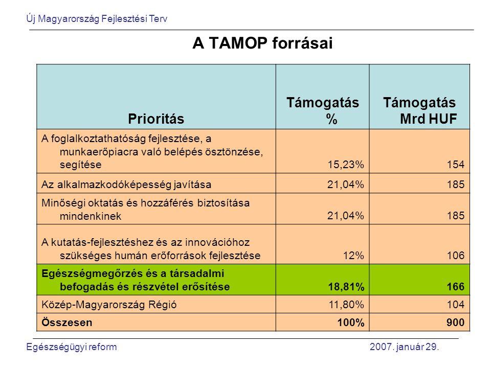A TAMOP forrásai Prioritás Támogatás % Támogatás Mrd HUF A foglalkoztathatóság fejlesztése, a munkaerőpiacra való belépés ösztönzése, segítése15,23%154 Az alkalmazkodóképesség javítása21,04%185 Minőségi oktatás és hozzáférés biztosítása mindenkinek21,04%185 A kutatás-fejlesztéshez és az innovációhoz szükséges humán erőforrások fejlesztése12%106 Egészségmegőrzés és a társadalmi befogadás és részvétel erősítése18,81%166 Közép-Magyarország Régió11,80%104 Összesen100%900 Új Magyarország Fejlesztési Terv Egészségügyi reform 2007.