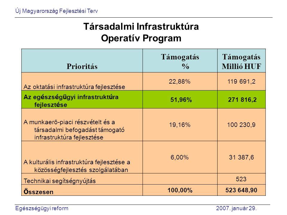 Társadalmi Infrastruktúra Operatív Program Prioritás Támogatás % Támogatás Millió HUF Az oktat á si infrastrukt ú ra fejleszt é se 22,88% 119 691,2 Az eg é szs é g ü gyi infrastrukt ú ra fejleszt é se 51,96% 271 816,2 A munkaerő-piaci r é szv é telt é s a t á rsadalmi befogad á st t á mogat ó infrastrukt ú ra fejleszt é se 19,16% 100 230,9 A kultur á lis infrastrukt ú ra fejleszt é se a k ö z ö ss é gfejleszt é s szolg á lat á ban 6,00% 31 387,6 Technikai seg í ts é gny ú jt á s 523 Ö sszesen 100,00%523 648,90 Új Magyarország Fejlesztési Terv Egészségügyi reform 2007.