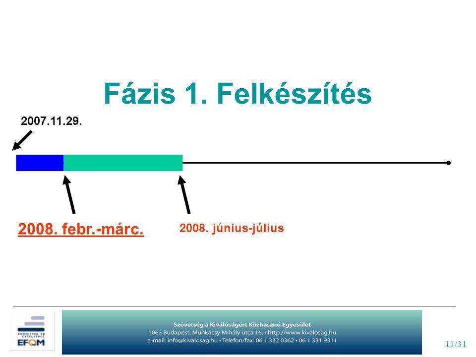11/31 2007.11.29. 2008. június-július 2008. febr.-márc. Fázis 1. Felkészítés