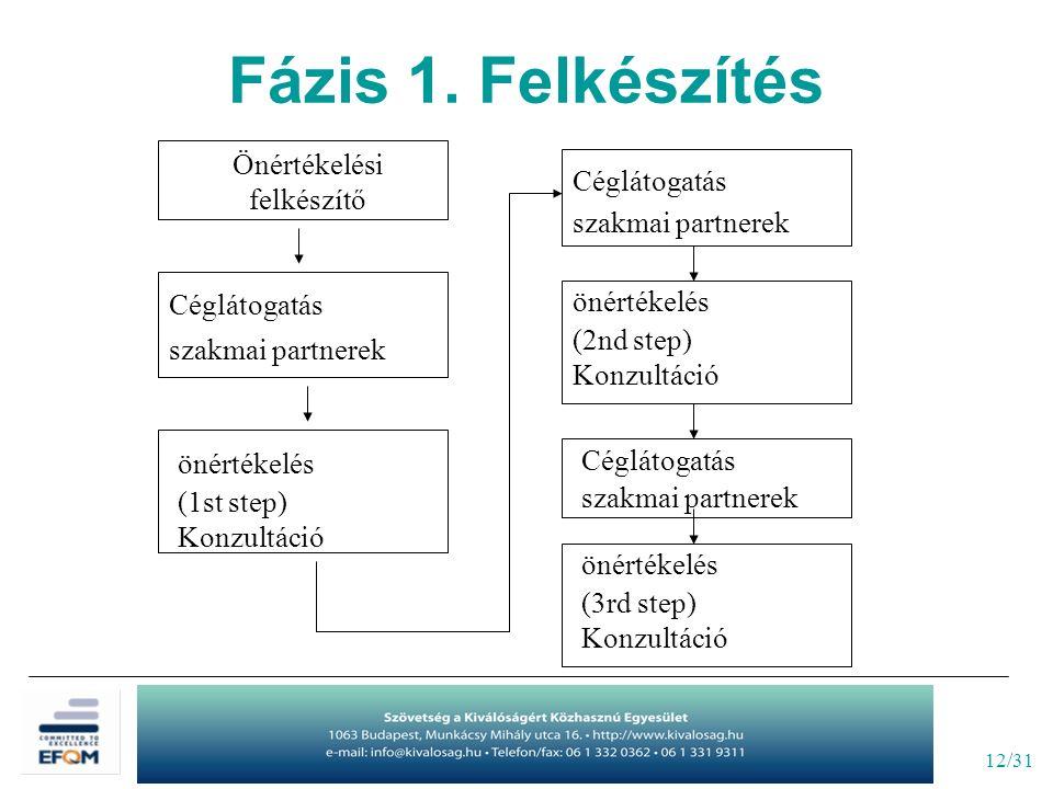 12/31 Önértékelési felkészítő Céglátogatás szakmai partnerek önértékelés (1st step) Konzultáció Céglátogatás szakmai partnerek önértékelés (2nd step) Konzultáció Céglátogatás szakmai partnerek önértékelés (3rd step) Konzultáció Fázis 1.