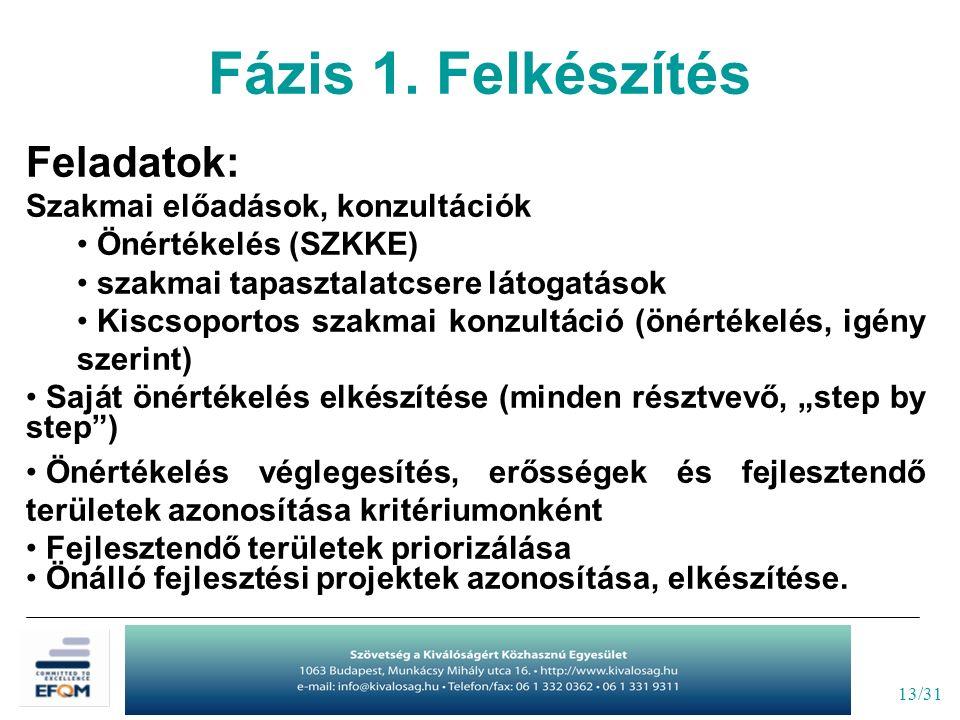 13/31 Feladatok: Szakmai előadások, konzultációk Önértékelés (SZKKE) szakmai tapasztalatcsere látogatások Kiscsoportos szakmai konzultáció (önértékelé