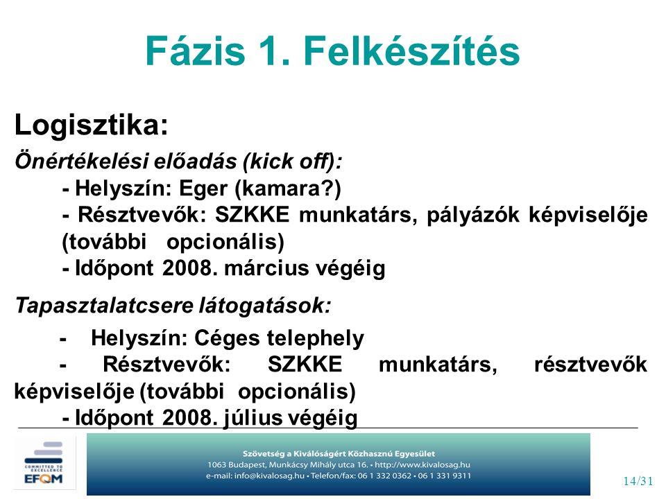 14/31 Logisztika: Önértékelési előadás (kick off): - Helyszín: Eger (kamara ) - Résztvevők: SZKKE munkatárs, pályázók képviselője (további opcionális) - Időpont 2008.