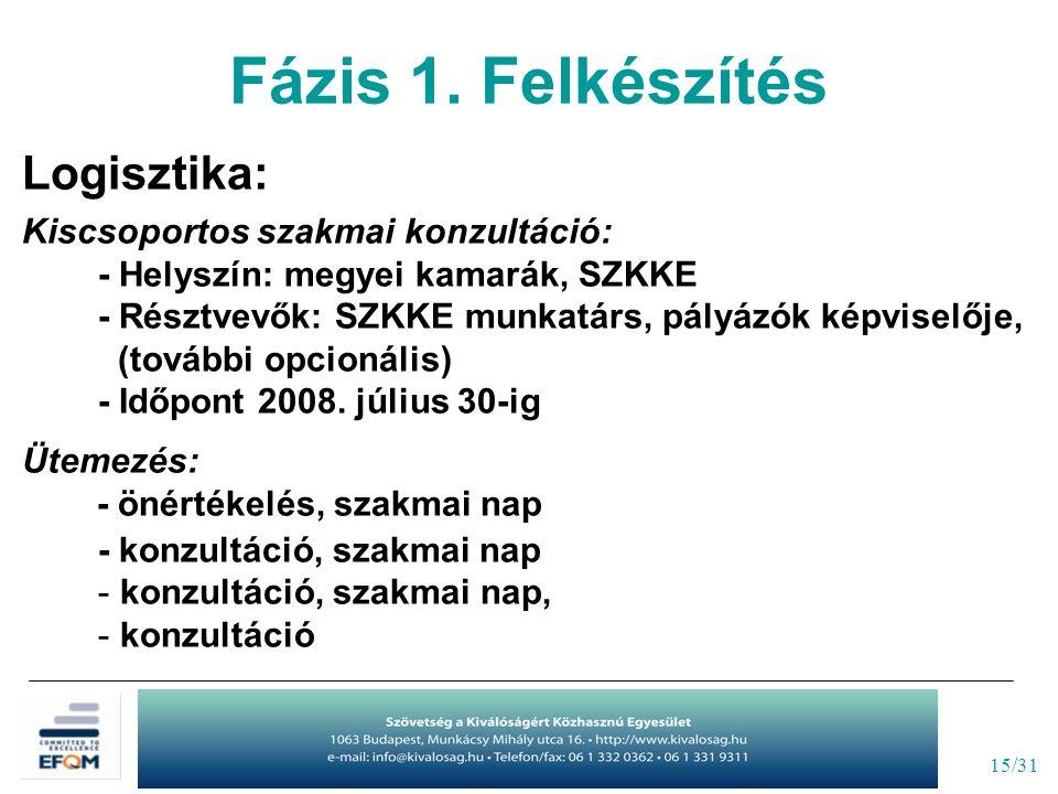 15/31 Logisztika: Kiscsoportos szakmai konzultáció: - Helyszín: megyei kamarák, SZKKE - Résztvevők: SZKKE munkatárs, pályázók képviselője, (további opcionális) - Időpont 2008.