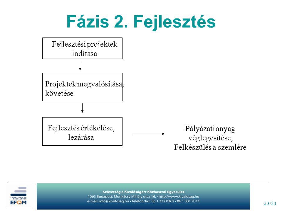23/31 Fejlesztési projektek indítása Projektek megvalósítása, követése Fejlesztés értékelése, lezárása Pályázati anyag véglegesítése, Felkészülés a szemlére Fázis 2.