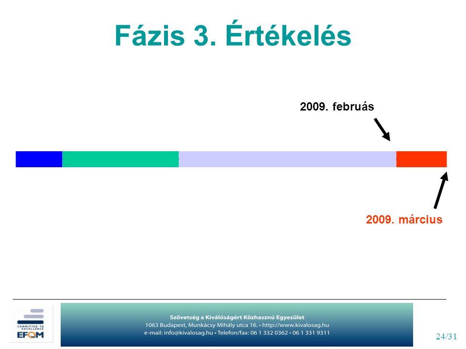 24/31 2009. március 2009. februás Fázis 3. Értékelés