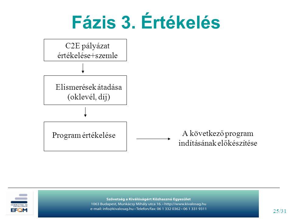 25/31 C2E pályázat értékelése+szemle Elismerések átadása (oklevél, díj) Program értékelése A következő program indításának előkészítése Fázis 3. Érték