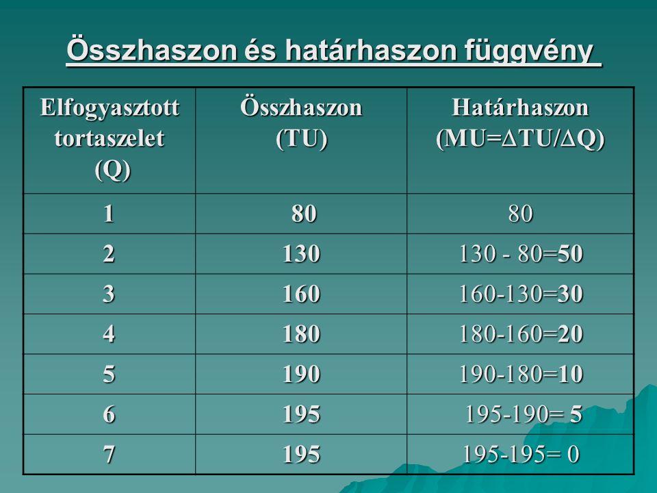 Összhaszon és határhaszon függvény Elfogyasztott tortaszelet (Q) (Q)Összhaszon(TU) Határhaszon (MU=  TU/  Q) 1 80 8080 2130 130 - 80=50 3160 160-130=30 4180 180-160=20 5190 190-180=10 6195 195-190= 5 195-190= 5 7195 195-195= 0