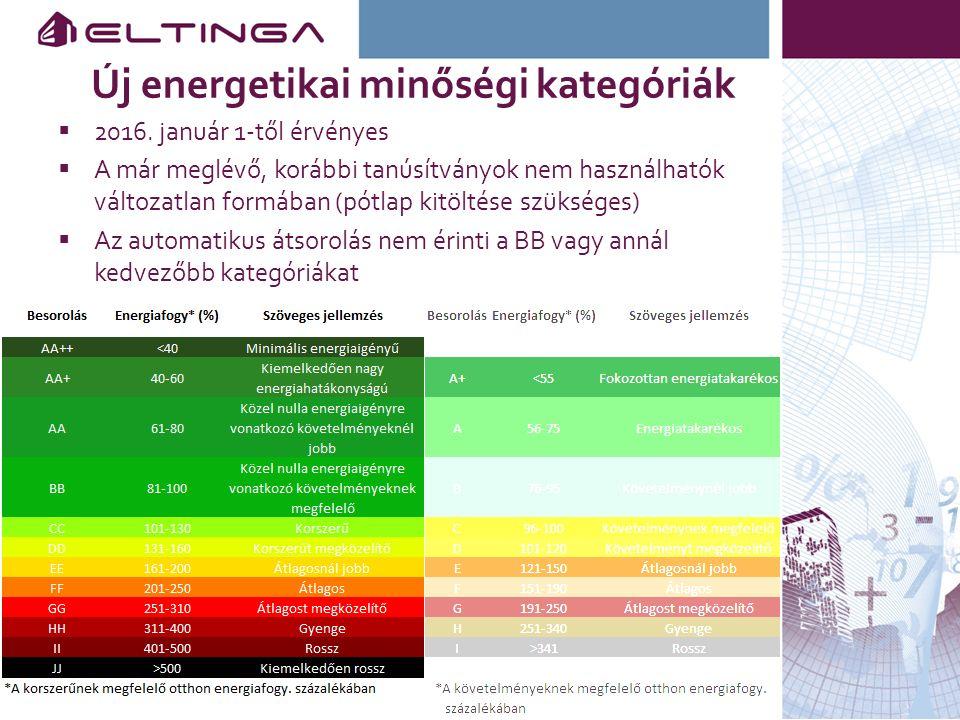 Új energetikai minőségi kategóriák  2016. január 1-től érvényes  A már meglévő, korábbi tanúsítványok nem használhatók változatlan formában (pótlap