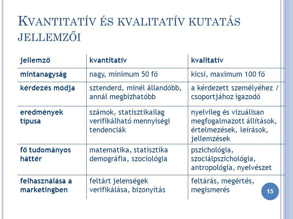 K VANTITATÍV ÉS KVALITATÍV KUTATÁS JELLEMZŐI jellemzőkvantitatívkvalitatív mintanagyságnagy, minimum 50 főkicsi, maximum 100 fő kérdezés módjasztenderd, minél állandóbb, annál megbízhatóbb a kérdezett személyéhez / csoportjához igazodó eredmények típusa számok, statisztikailag verifikálható mennyiségi tendenciák nyelvileg és vizuálisan megfogalmazott állítások, értelmezések, leírások, jellemzések fő tudományos háttér matematika, statisztika demográfia, szociológia pszichológia, szociálpszichológia, antropológia, nyelvészet felhasználása a marketingben feltárt jelenségek verifikálása, bizonyítás feltárás, megértés, megismerés 15