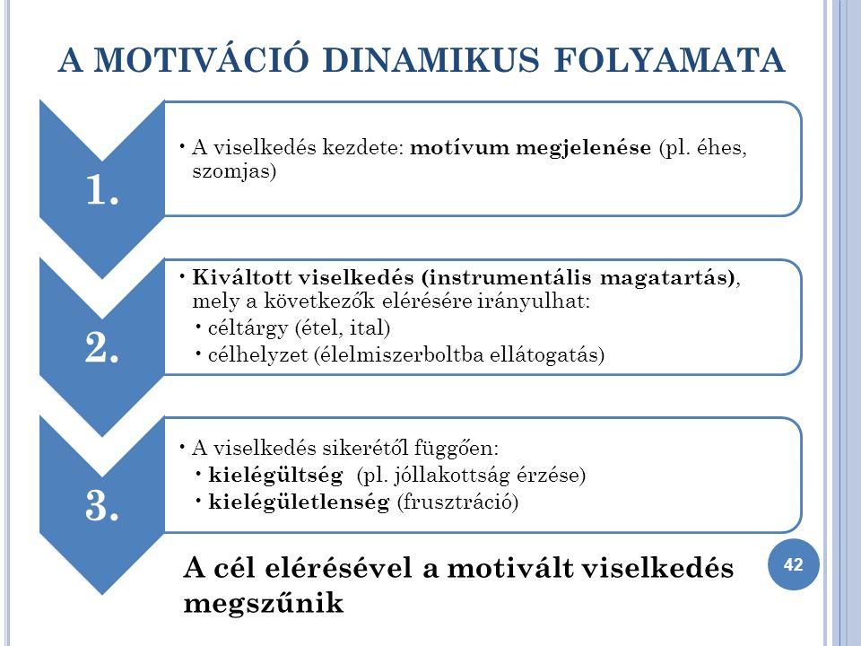 A MOTIVÁCIÓ DINAMIKUS FOLYAMATA 42 1. A viselkedés kezdete: motívum megjelenése (pl.