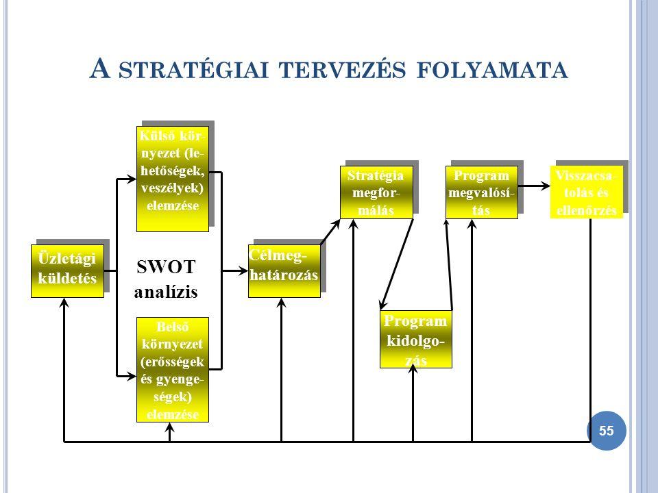 A STRATÉGIAI TERVEZÉS FOLYAMATA Üzletági küldetés Üzletági küldetés Külső kör- nyezet (le- hetőségek, veszélyek) elemzése Külső kör- nyezet (le- hetőségek, veszélyek) elemzése Belső környezet (erősségek és gyenge- ségek) elemzése Célmeg- határozás Célmeg- határozás Stratégia megfor- málás Stratégia megfor- málás Program kidolgo- zás Program megvalósí- tás Program megvalósí- tás Visszacsa- tolás és ellenőrzés SWOT analízis 55