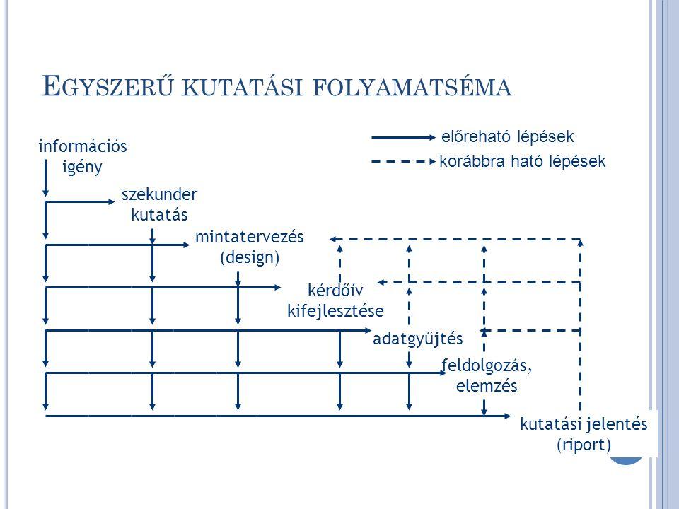 E GYSZERŰ KUTATÁSI FOLYAMATSÉMA információs igény szekunder kutatás mintatervezés (design) kérdőív kifejlesztése adatgyűjtés feldolgozás, elemzés kutatási jelentés (riport) előreható lépések korábbra ható lépések 6