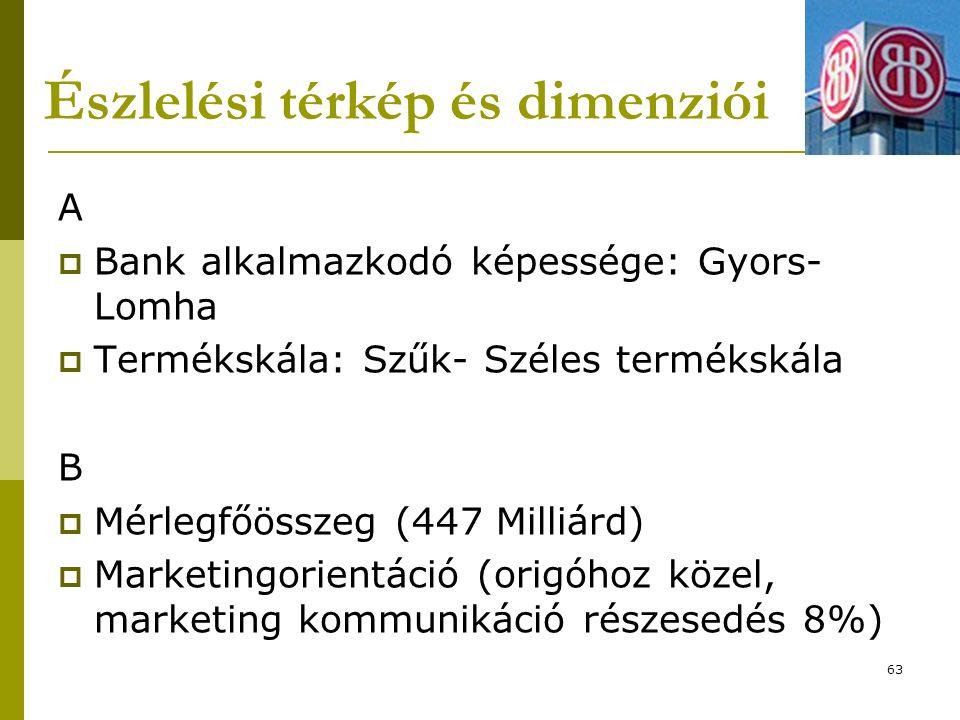 Észlelési térkép és dimenziói A  Bank alkalmazkodó képessége: Gyors- Lomha  Termékskála: Szűk- Széles termékskála B  Mérlegfőösszeg (447 Milliárd)  Marketingorientáció (origóhoz közel, marketing kommunikáció részesedés 8%) 63