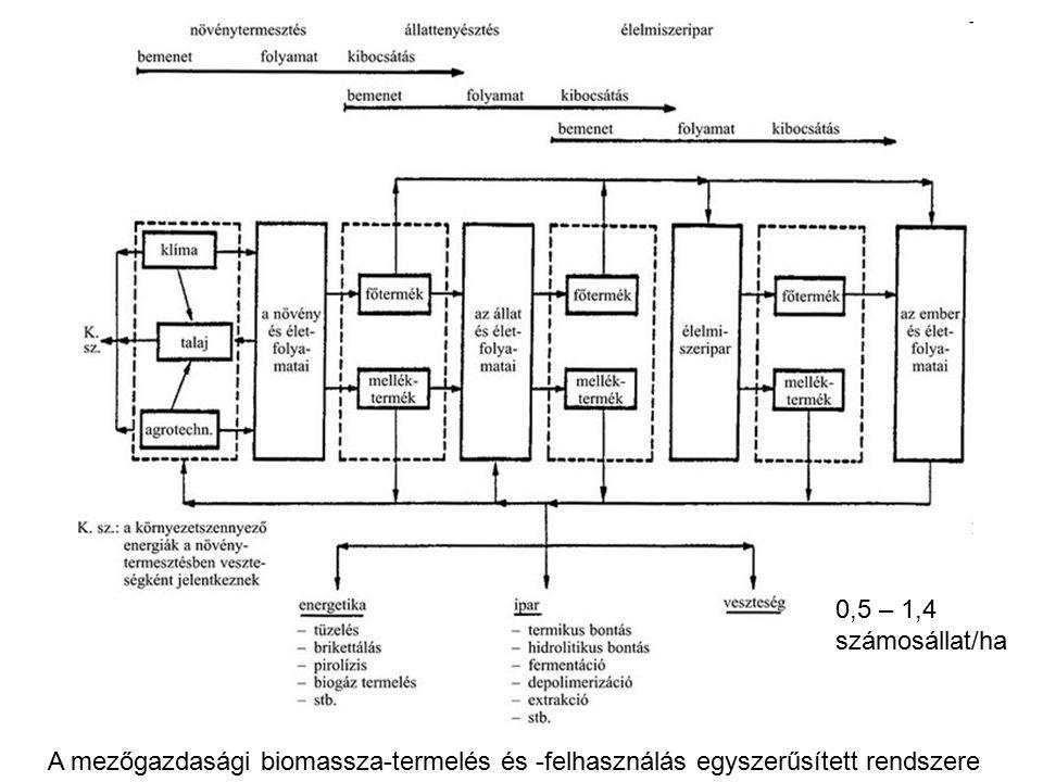 A mezőgazdasági biomassza-termelés és -felhasználás egyszerűsített rendszere 0,5 – 1,4 számosállat/ha